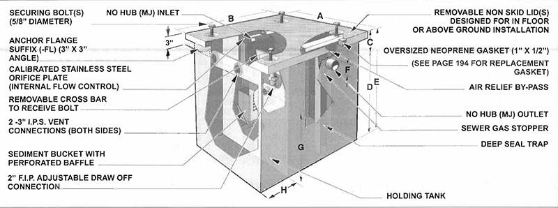 Mi O Hu Series 10 To 500 Us G P M Oil Interceptor With